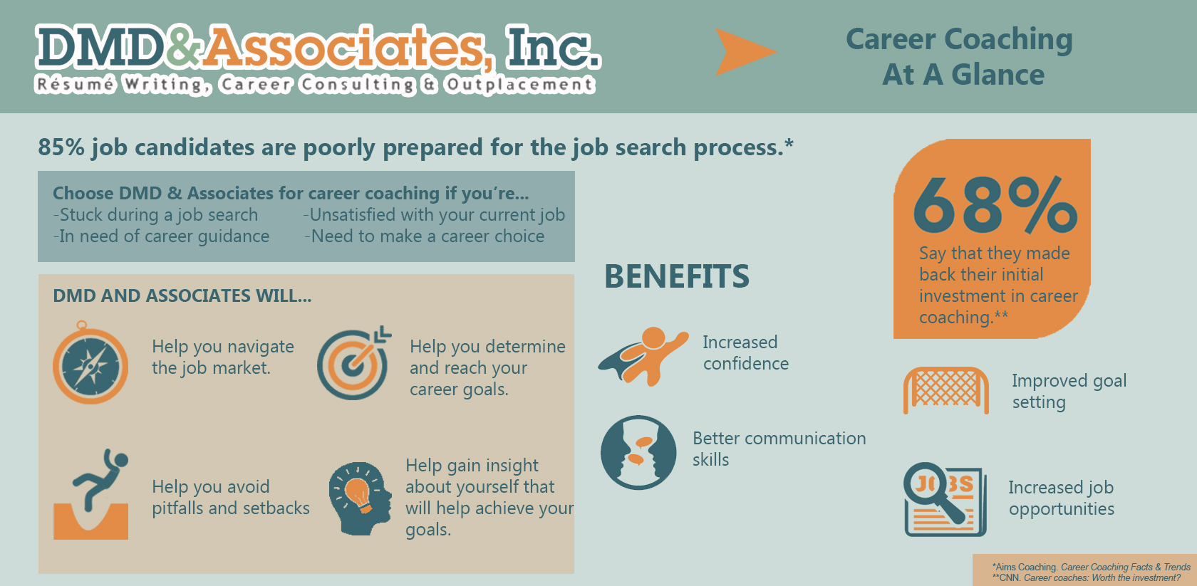 Career Coaching Infographic
